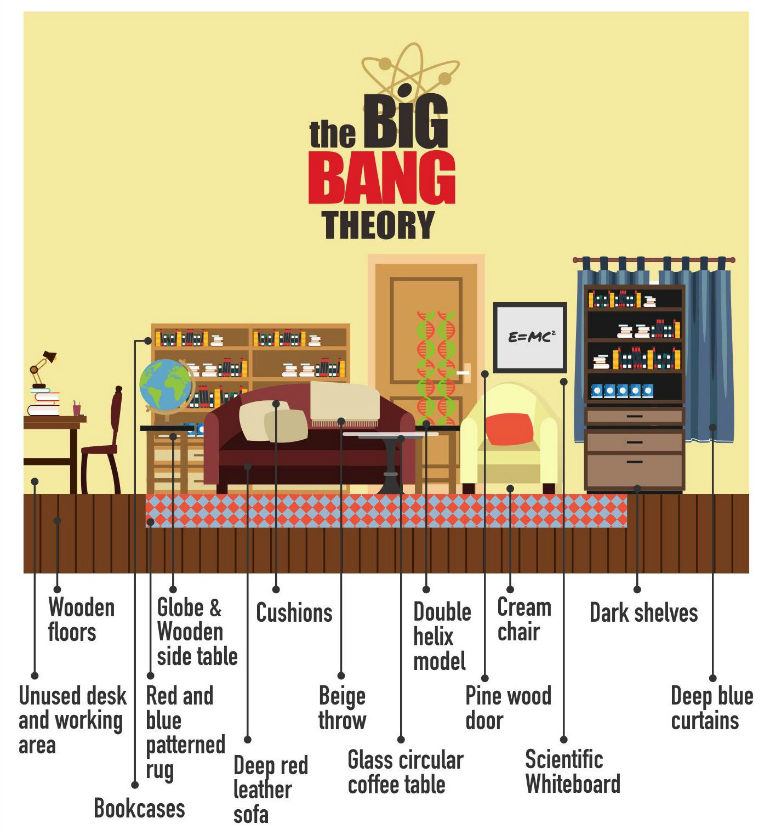 Re-create Some of the Most Iconic TV Living Rooms living rooms Re-create Some of the Most Iconic TV Living Rooms big bang theory