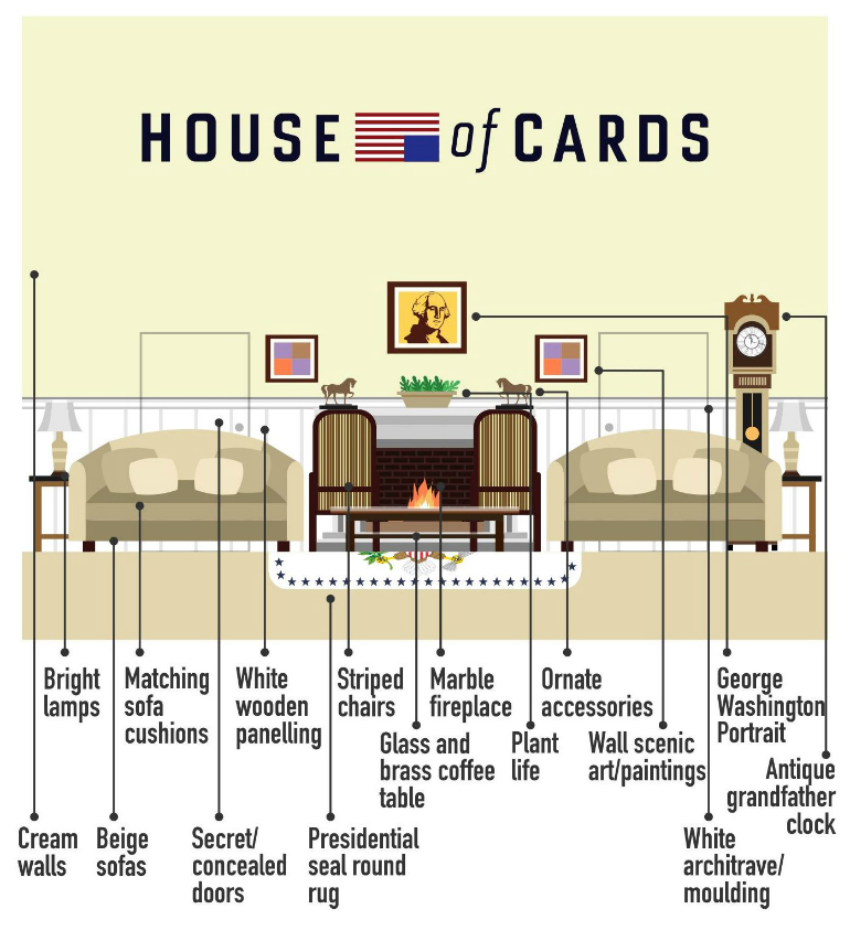 Re-create Some of the Most Iconic TV Living Rooms living rooms Re-create Some of the Most Iconic TV Living Rooms house cards