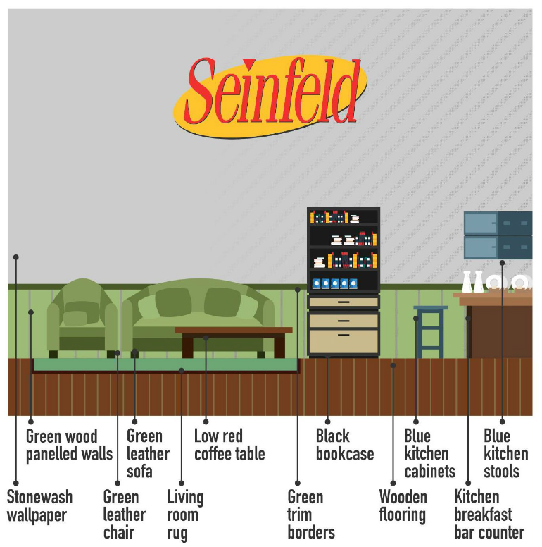 Re-create Some of the Most Iconic TV Living Rooms living rooms Re-create Some of the Most Iconic TV Living Rooms seinfeld